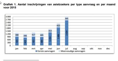 grafiek stats 2015 1-8