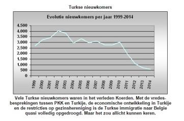 Turkse nieuwkomers npdata