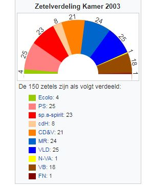 zetels 2003