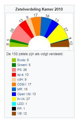 zetels 2010