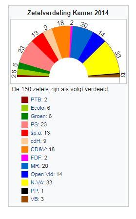 zetels 2014